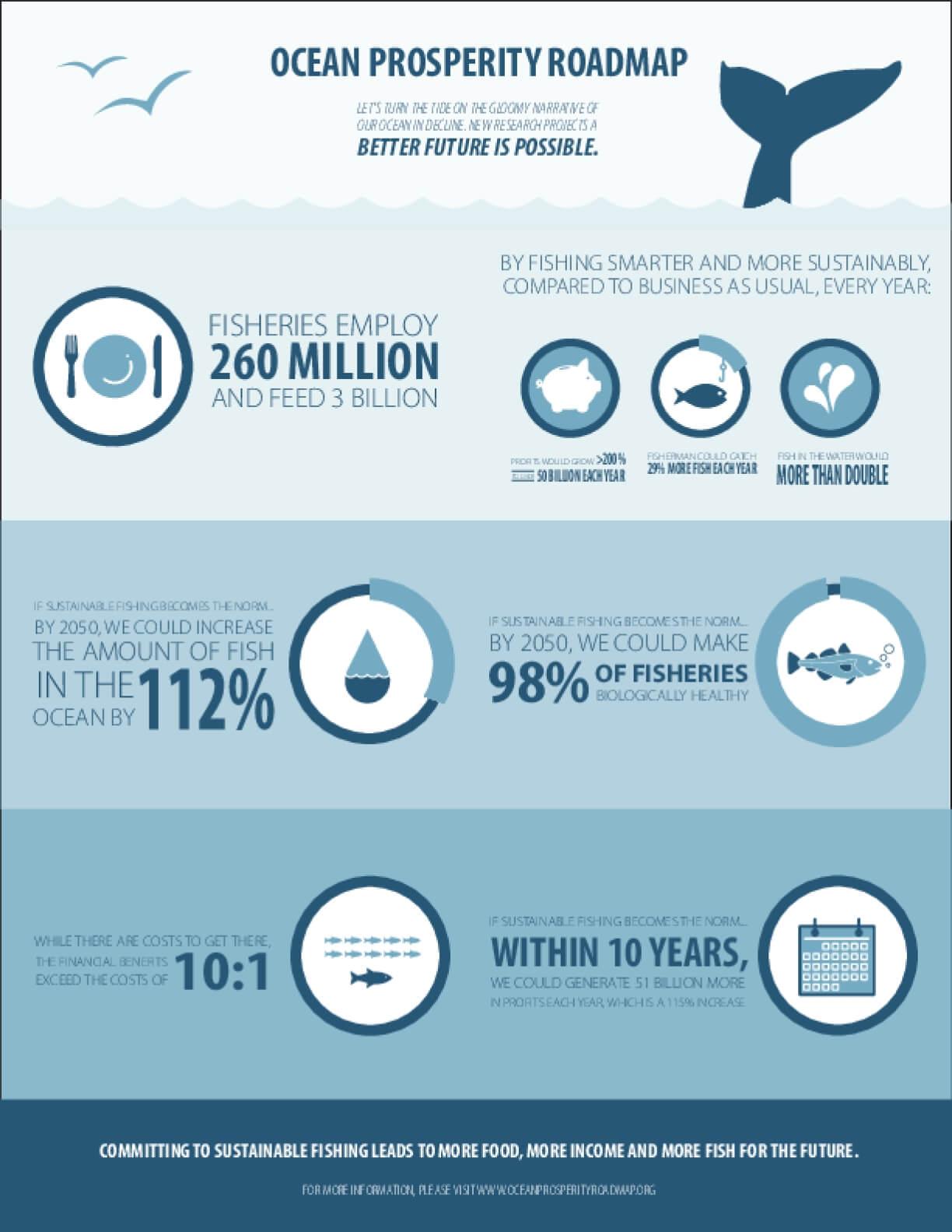 Ocean Prosperity Roadmap