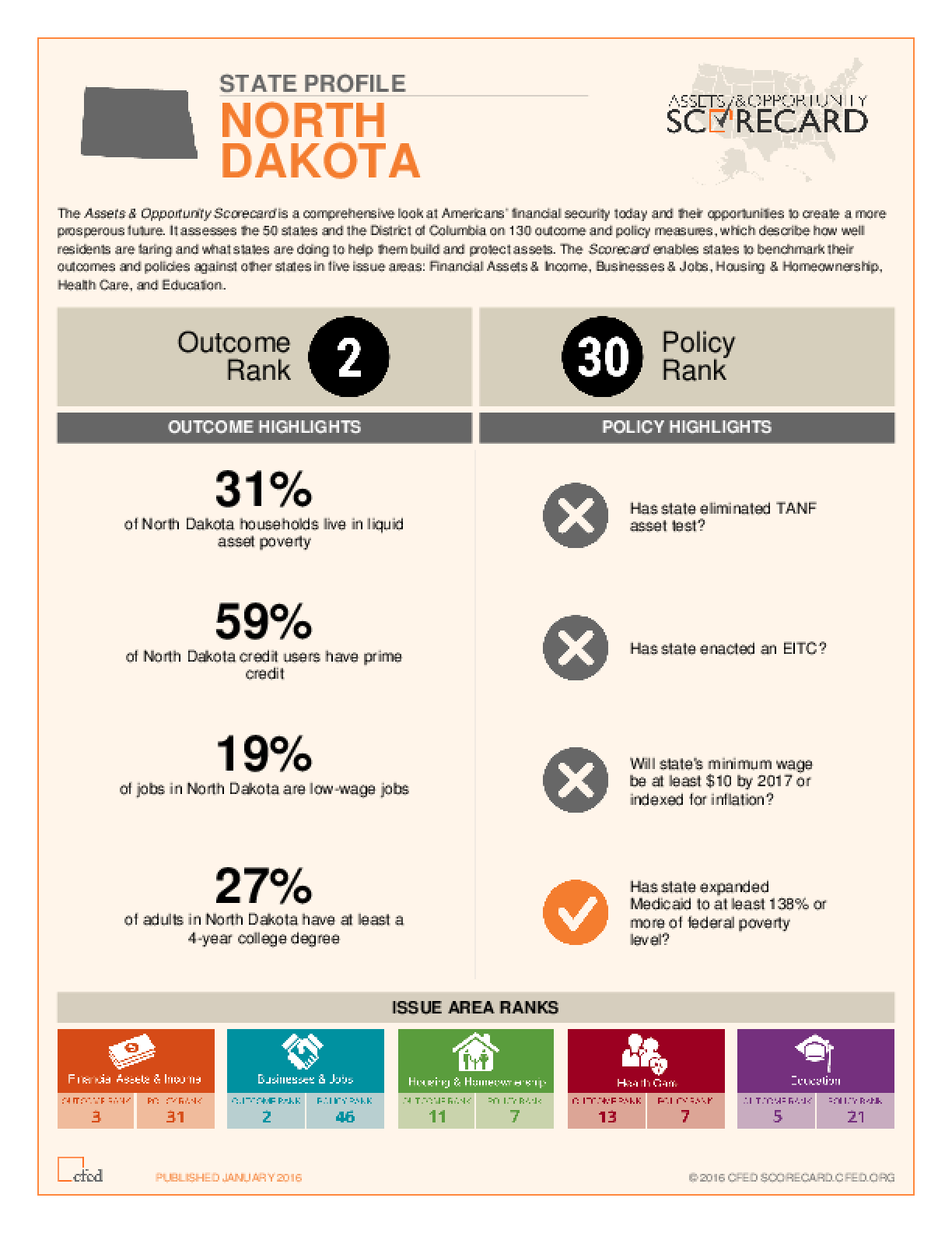 State Profile North Dakota: Assets and Opportunity Scorecard